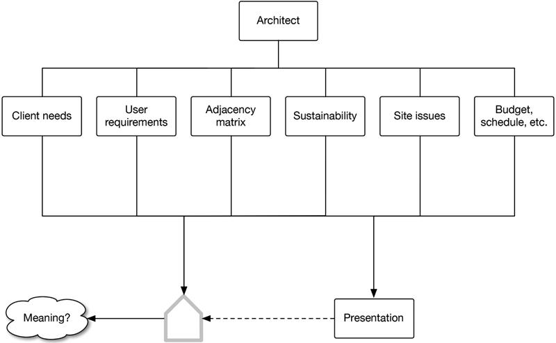Narrative architecture model.graffle