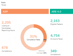 NCARB by the Numbers 2017