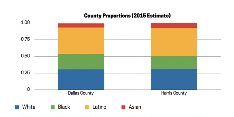 CountyProportions_Chart