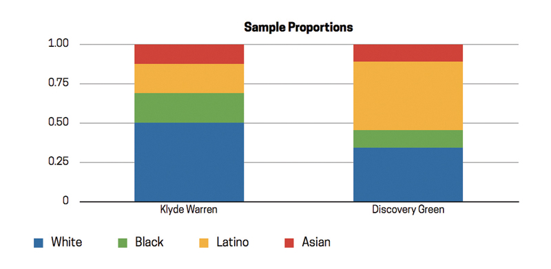 SampleProportions_Chart