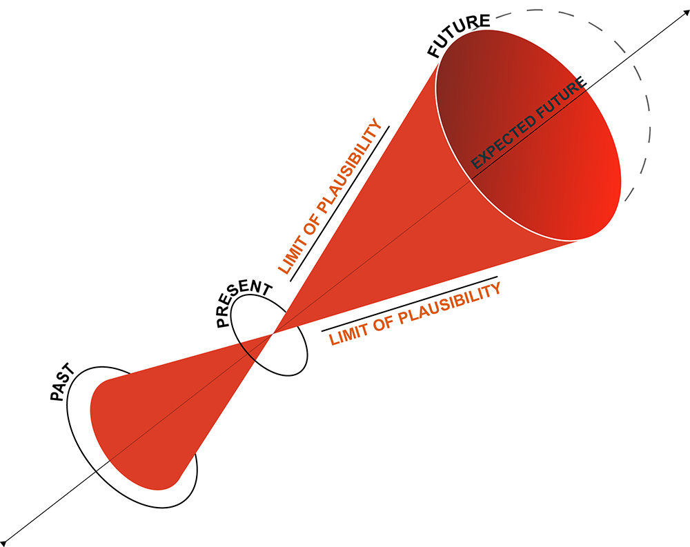 facing-uncertainty-cone-plausibility