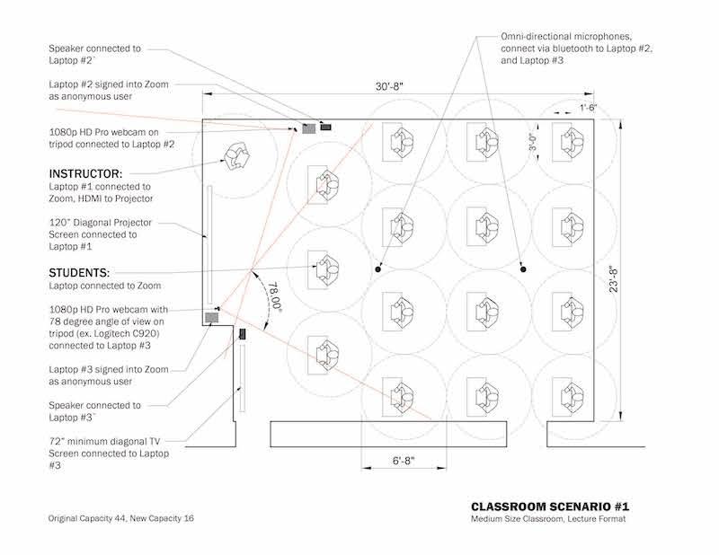Potential Zoom Classroom Scenario